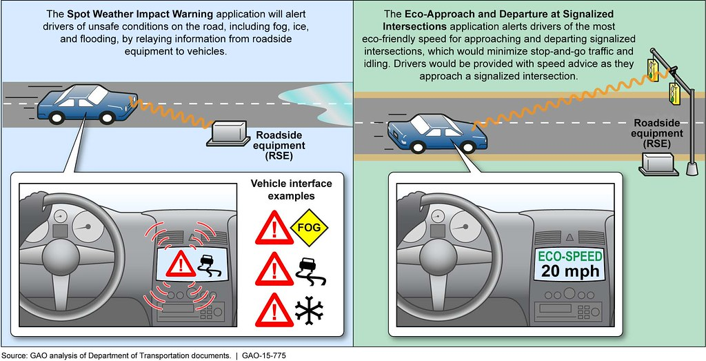 Figure 1 Examples Of Vehicle To Infrastructure Applicatio Flickr