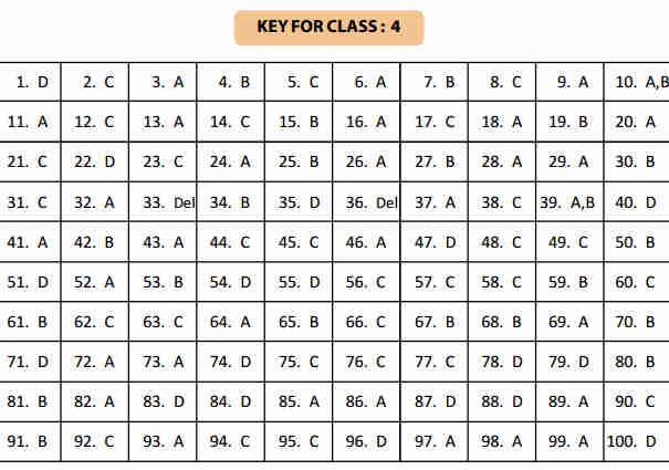 NSTSE 5 February Class 4