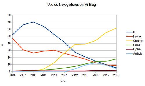 estatisticas navegadores 2016