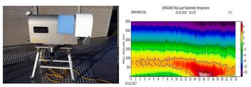 Fotografia d'un radiòmetre i gràfica de la temperatura registrada amb aquest aparell.