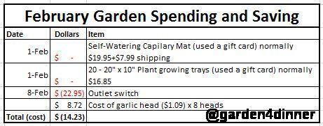 2017-02 gardening spending