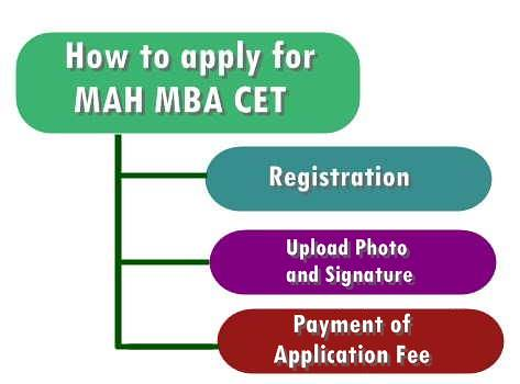 MAH MBA CET Application Form