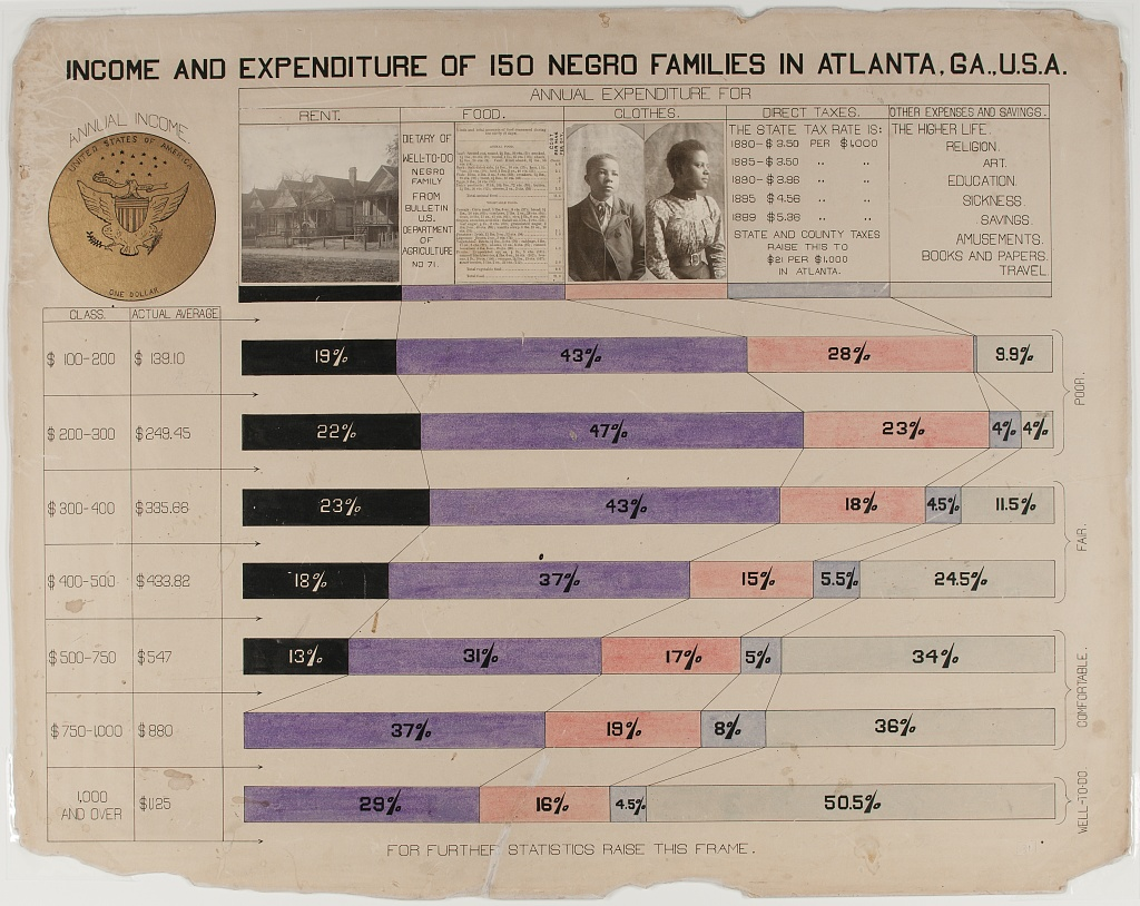 w e b du bois hand drawn infographics of african american life william edward burghardt w e b du bois sociologist historian activist pan africanist and prolific author had also it turns out a mighty fine