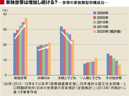 単独世帯は増加し続ける? 世帯の家族類型別構成比