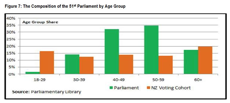 51stparliament-age