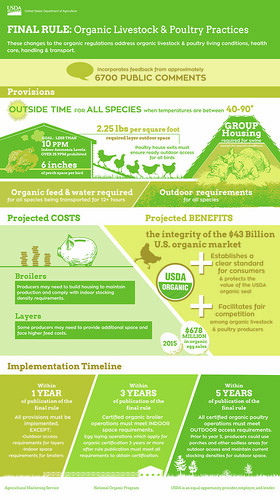 Final Rule Organic Livestock and Poultry Practices Infographic