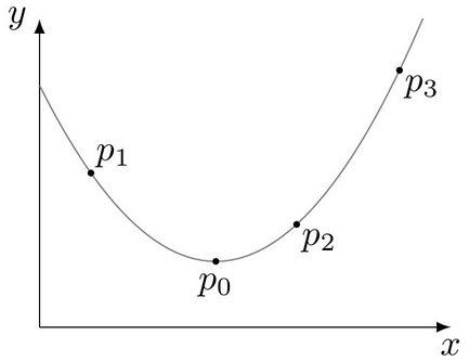 Ten Little Algorithms, Part 5: Quadratic Extremum