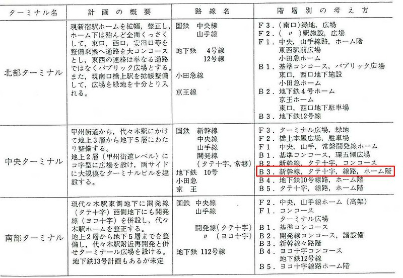 大新宿構想時代の上越新幹線新宿駅地下ホーム (14)