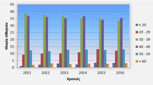 Διάγραμμα 14: Ποσοστά συμμετεχόντων ανά ηλικιακή κατηγορία