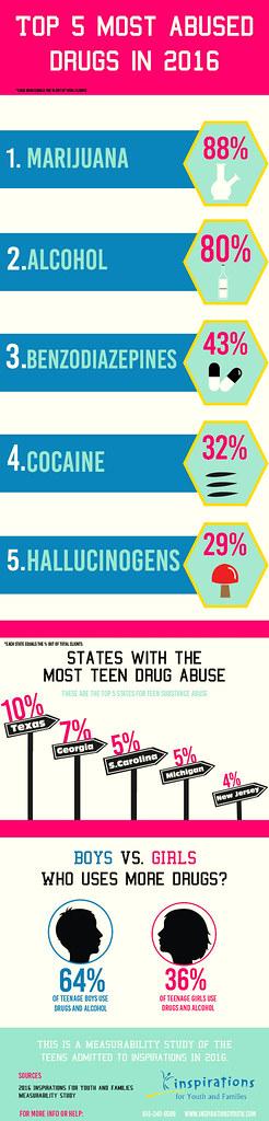 Teen Drug Trend Report: The Top 5 drugs teens abused in 2016