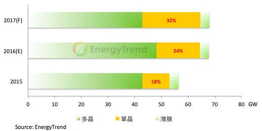 2017 five PV market trends
