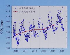 2010年~2015年CO2濃度監測成果。資料來源:環保署