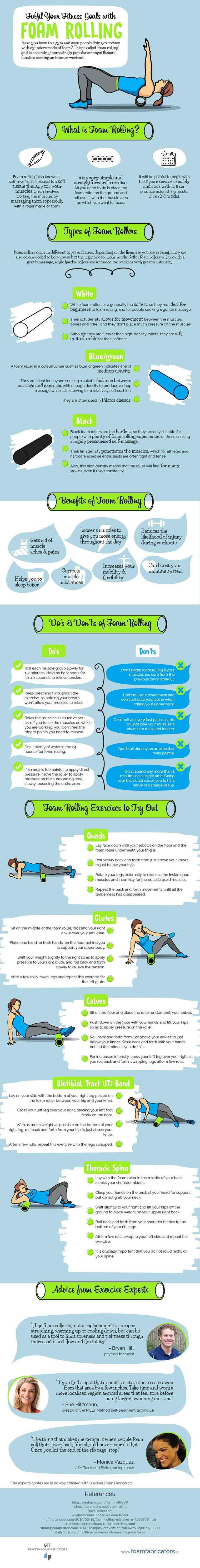 Foam Rolling Info Graphic