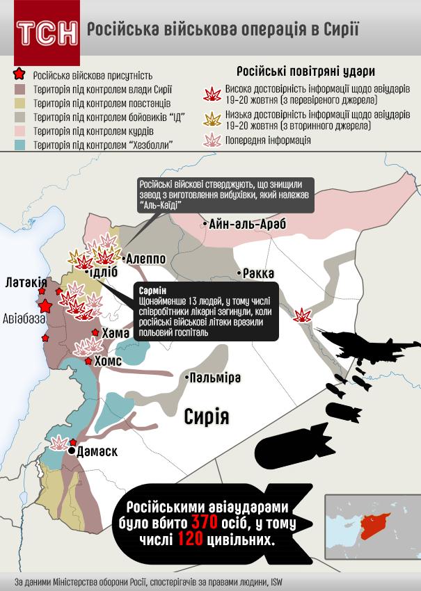 Наслідки військової операції РФ у Сирії