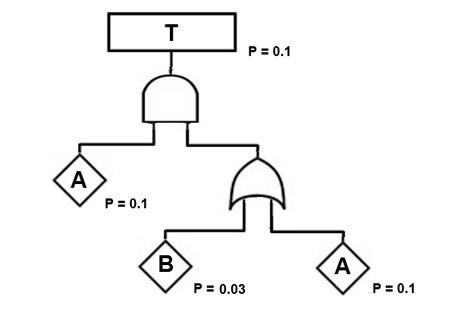 fault tree conjunctive absorption