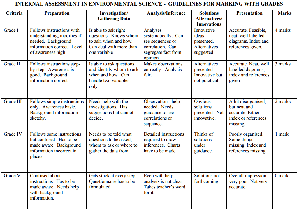 environmental science i syllabus Curriculum in environmental sciences the environmental science program, like the rather broad field of environmental science,.