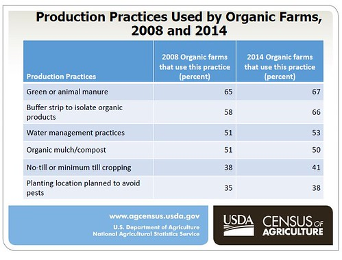 Production Practices Used by Organic Farms, 2008 and 2014 chart