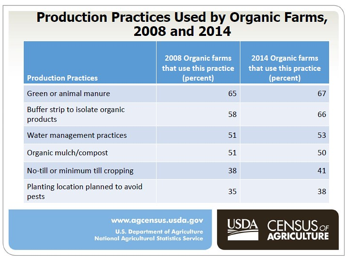 Nutrient Chart: Production Practices Used by Organic Farms 2008 and 2014 u2026 | Flickr,Chart