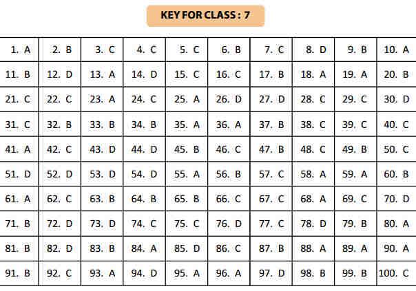 NSTSE 24 January Class 7