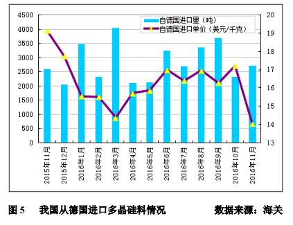 <br /> November Korea 63.7% polysilicon soaring exports to China accounted for more than 61.6% hits new high