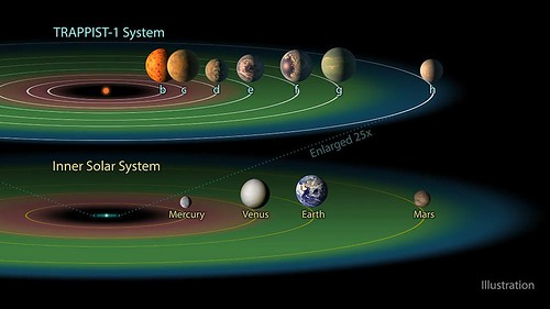 this-graphic-compares-the-distance-of-planets-from-the-host-star-in-the-trappist-1-system-and-the-so