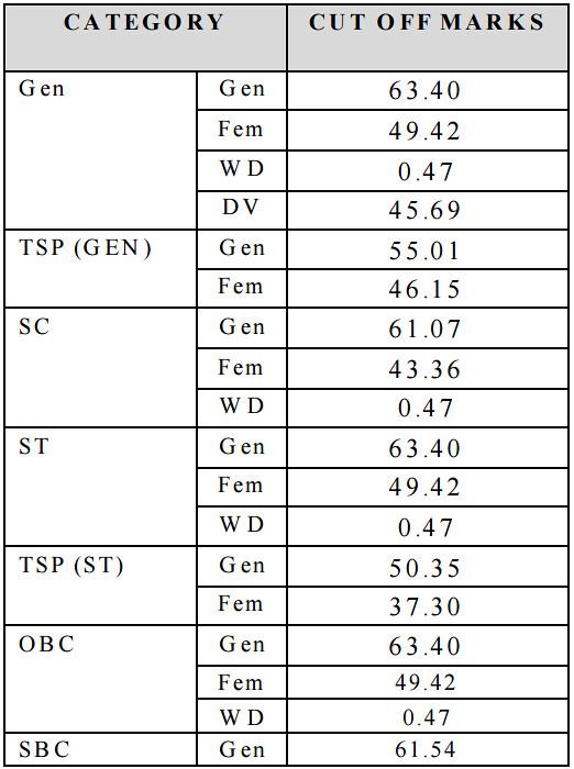 RPSC RAS Cut Off 2013
