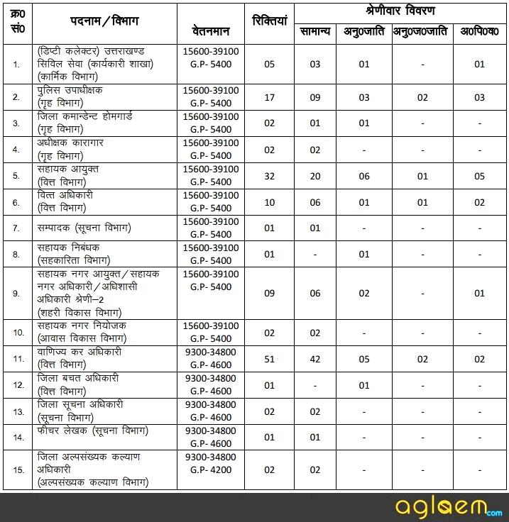 UKPSC Uttarakhand Upper Subordinate Result 2017   Main Exam