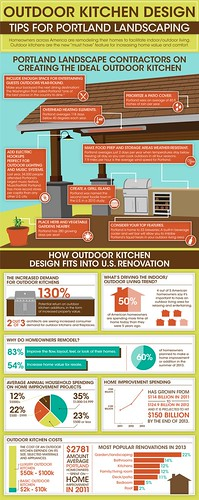 Outdoor Kitchen Design Ideas | by dorothyaraujo