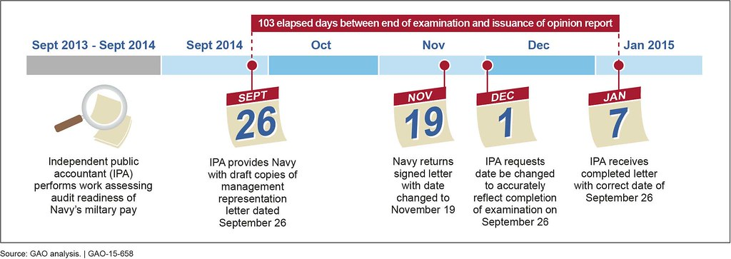 Navy Pay Charts 2015: Figure 3: Management Representation Letter Timeline for thu2026 | Flickr,Chart
