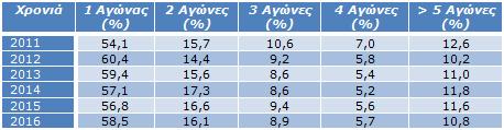 Πίνακας 5: Ποσοστό αθλητών και αριθμός αγώνων που συμμετείχαν/ Έτος