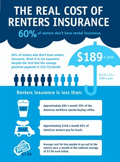 Renter's Insurance And Why It's Beneficial To Both Parties | by henrywagner