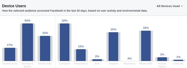 Ինչ եղանակով են հայաստանցիները մուտք գործում Ֆեյսբուք