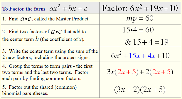 Factor by Grouping - A Plus Topper