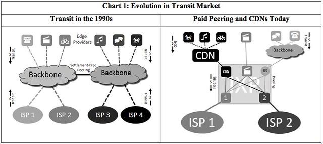 Cybertelecom :: Backbone Policy