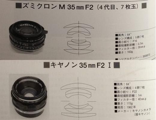 CANON 八妹 35mm f2 LTM A7R2 測試