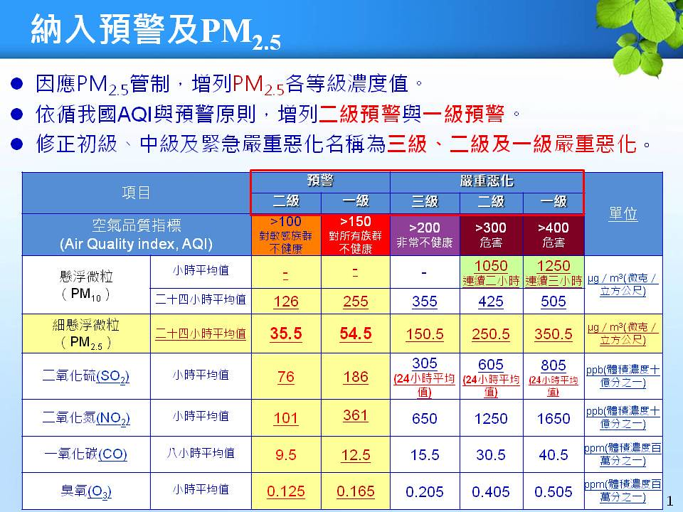 空氣品質各級預警與嚴重惡化之空氣污染物濃度條件。資料來源:環保署