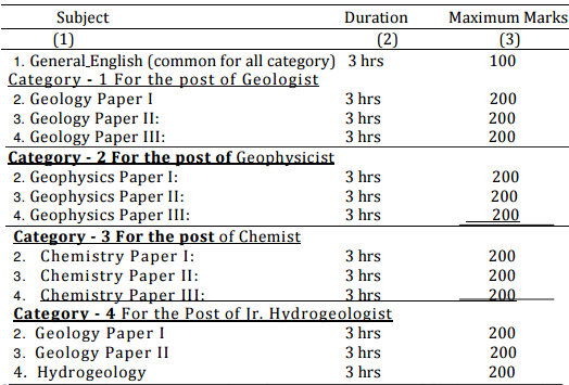 UPSC Geoscientist & Geologist Exam: Dates, Eligibility, Pattern, Syllabus, Papers