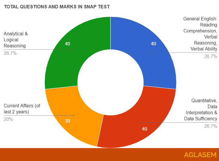 Snap 2018 Question Paper Analysis And Expected Cut Off