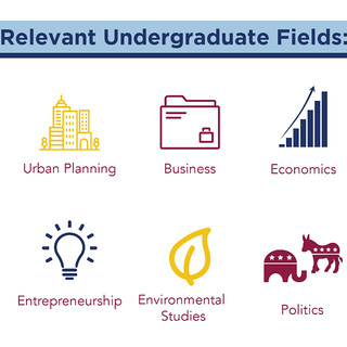 Relevant Undergraduate Fields for Sustainability (full list in article)