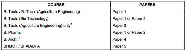 UPSEE 2016 Exam Pattern