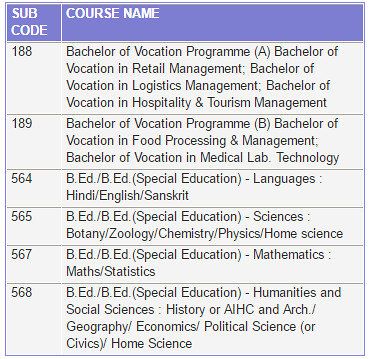 BHU UET Courses