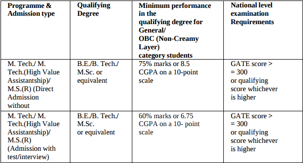 IIT Delhi M.Tech Admission 2017 - Application Form