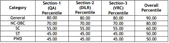 IIM Indore PGP Admission 2018 through CAT Score