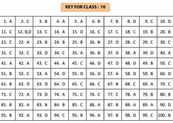 NSTSE 5 February Class 10