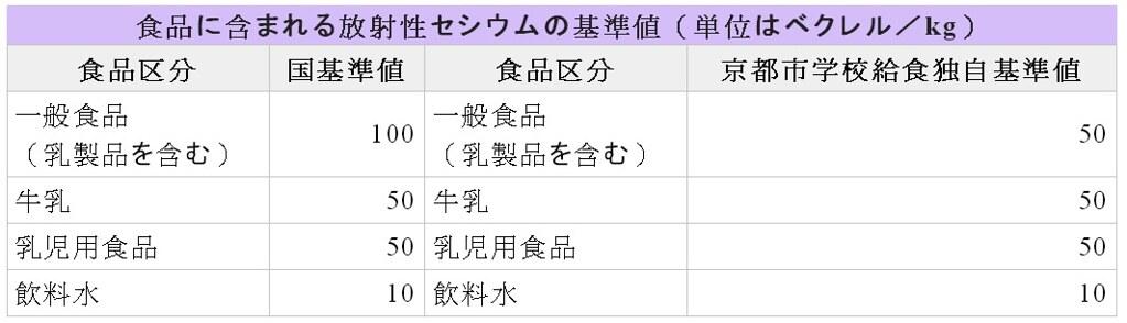 儘管日本中央政府標準已包括不同年齡層,京都仍為學童設立更嚴格標準(來源:京都市官網)。