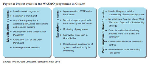 Project cycle for the WASMO programme in Gujarat