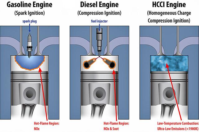 Comparação do funcionamento dos motores