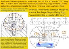 303.  Reaction less Vacuum propulsion (ZPE) NEEDED for non accelerated flight through the vacuum lattice.........