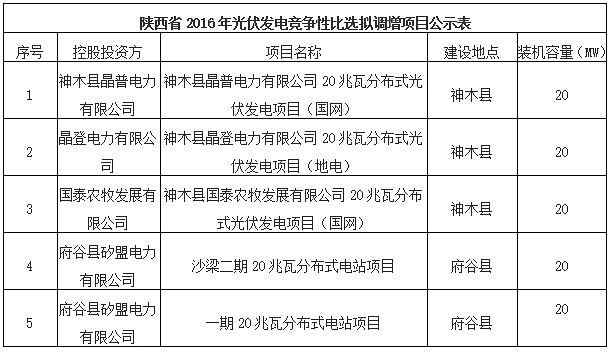 2016 years, Shaanxi Province, photovoltaic power generation project competitive selection result announcement