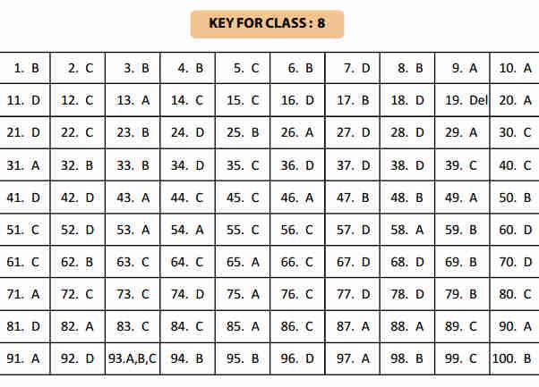 NSTSE 5 February Class 8